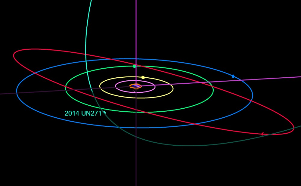 Diagram of the orbit of 2014 UN271, a giant comet in the outer solar system