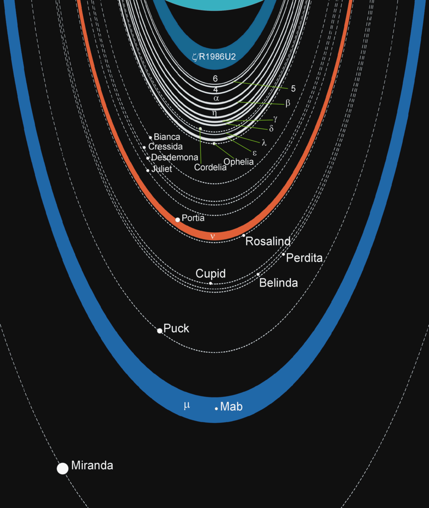 Diagram of the rings and moons of Uranus