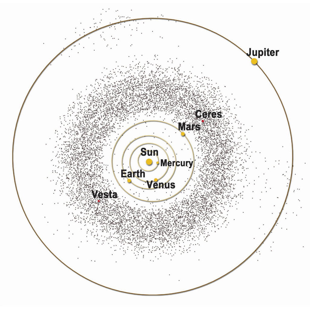 asteroid belt diagram -#main