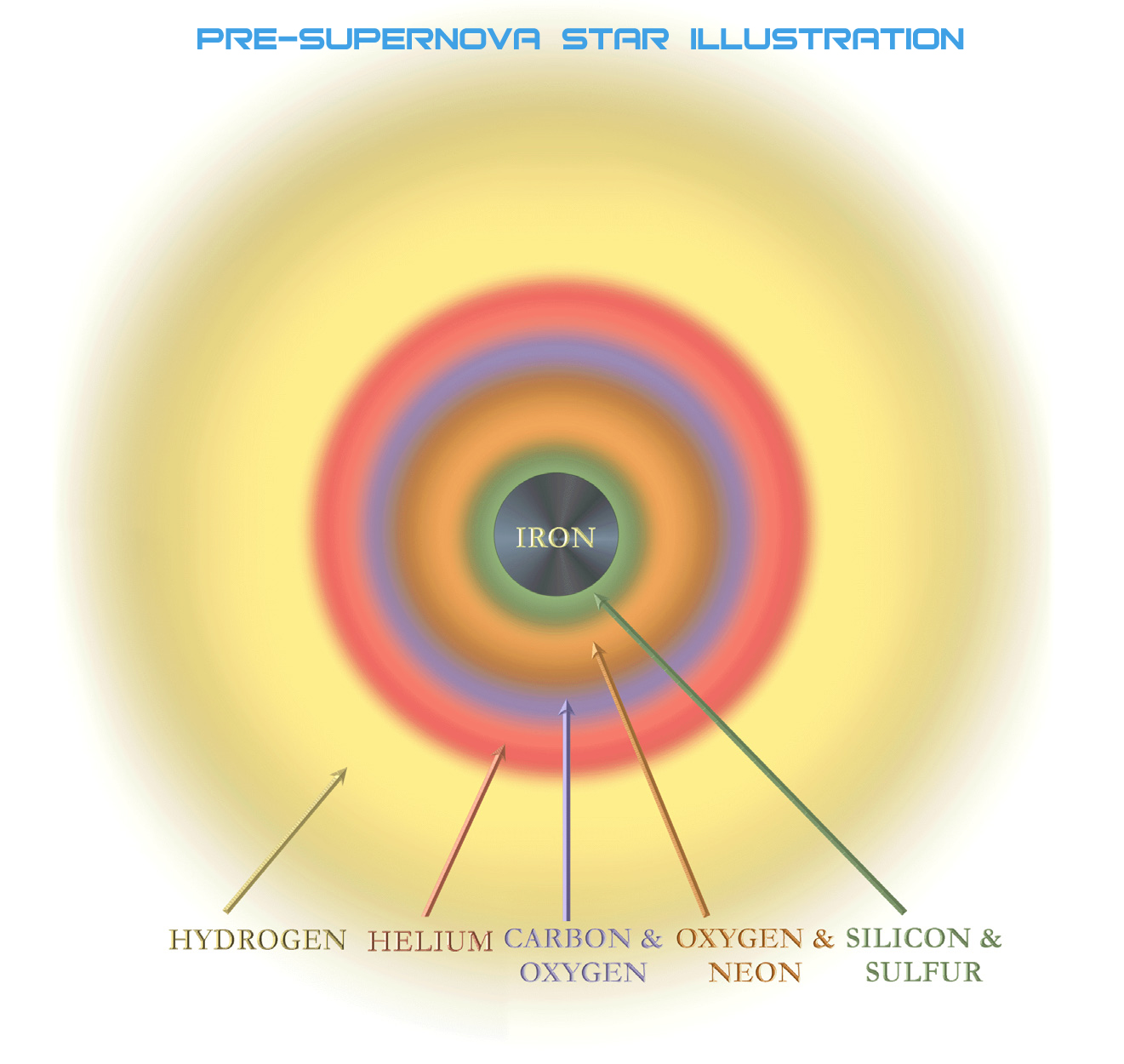Structure of a massive star shortly before it explodes as a supernova