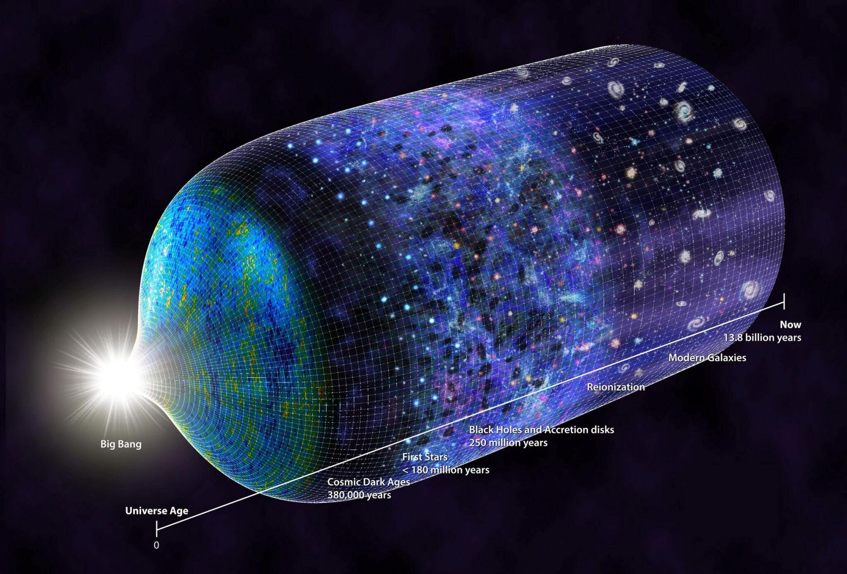 This diagram depicts the 13.8-billion-year history of the universe