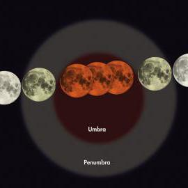 This illustration shows the Moon passing through Earth's shadow during a typical lunar eclipse. The Moon is slightly tinted when it passes through the light outer portion of the shadow, the penumbra, but turns dark red as it passes through the central portion of the shadow, called the umbra.