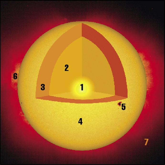 Sun cutaway
