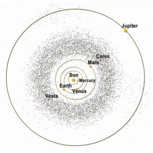 Diagram of the asteroid belt