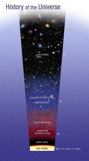 A graphical history of the universe