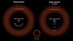 A comparison of the Vega system and our solar system