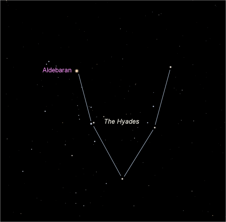 Diagram of the Hyades