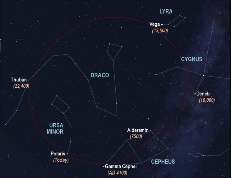 diagram showing future north stars