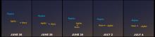 Views of the Venus-Jupiter evening encounter, June 26-July 4, 2015