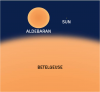 Betelgeuse, Aldebaran, and the Sun